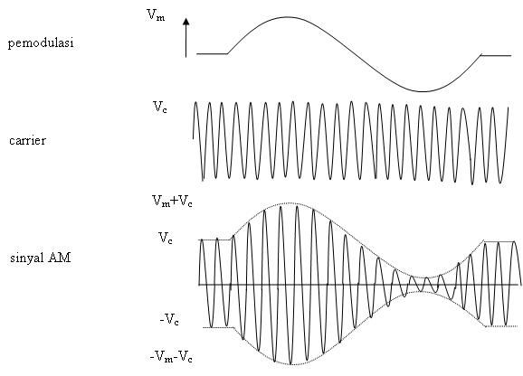 Teknik radio modulasi vmvcdanvamg ccuart Choice Image